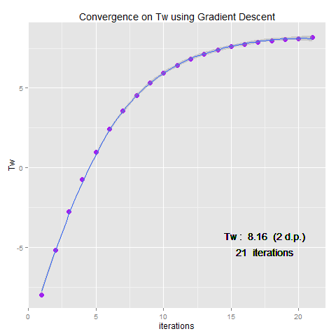 Figure 3: Relaxation of Tw via Gradient Descent. Using gradient descent, the target value of Tw may be accurately and efficiently approximated.